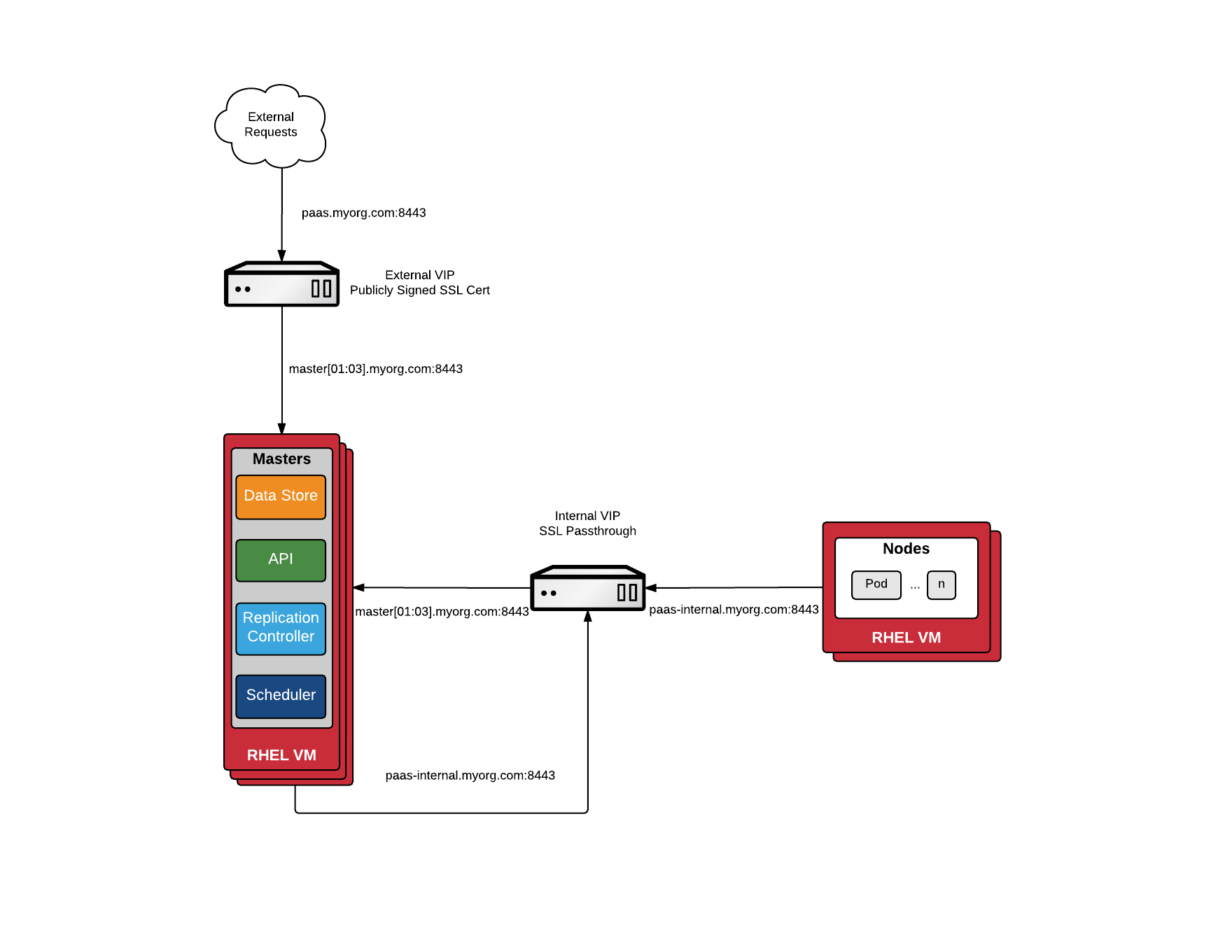 Production Ready Load Balancing for OpenShift Masters