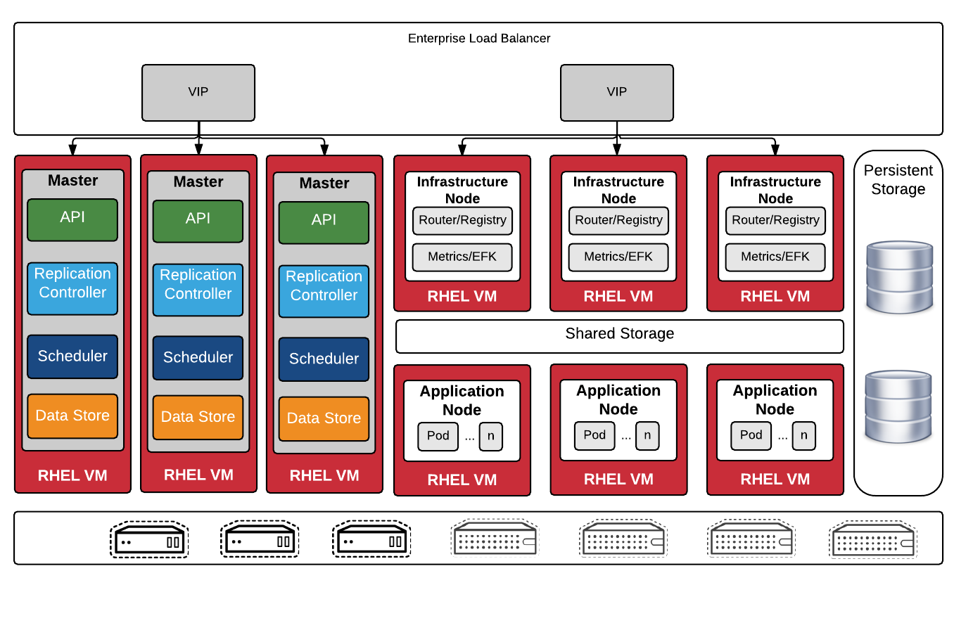 Installing a Highly Available OpenShift Cluster | uncontained io